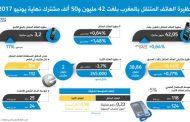 حظيرة الهاتف المتنقل بالمغرب بلغت 42 مليون و50 ألف مشترك
